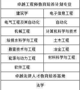 重庆大学专业 重庆大学优势特色专业